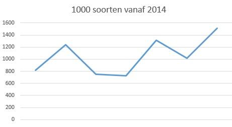 grafiek  1000 soorten vanaf 2014