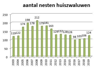 tabel aantal huiszwaluwnesten